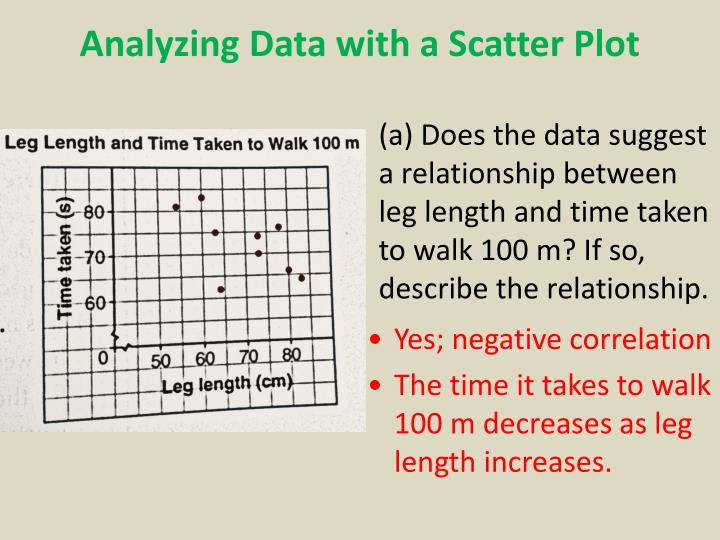 Analyzing Data with a Scatter Plot
