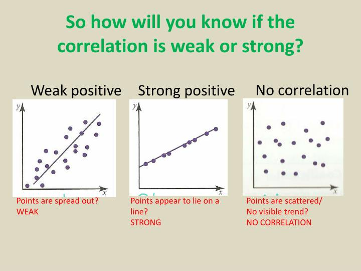 So how will you know if the correlation is weak or strong?