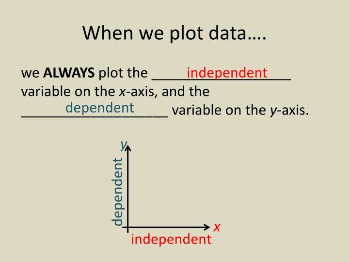 When we plot data….