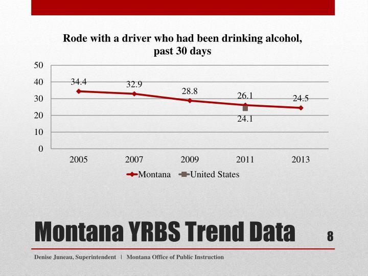 Montana YRBS Trend Data