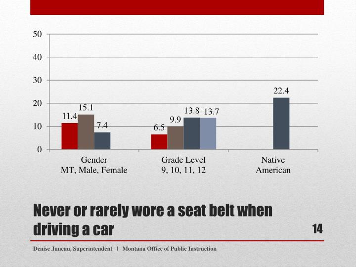 Never or rarely wore a seat belt when driving a car