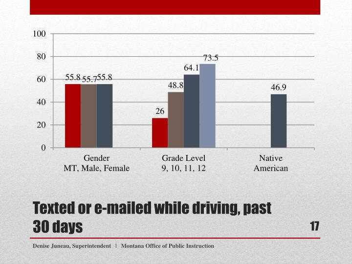 Texted or e-mailed while driving, past 30 days
