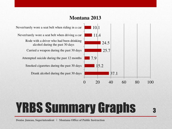 Yrbs summary graphs