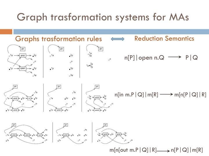 Graph trasformation systems for mas