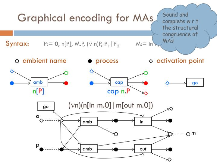 Graphical encoding for mas