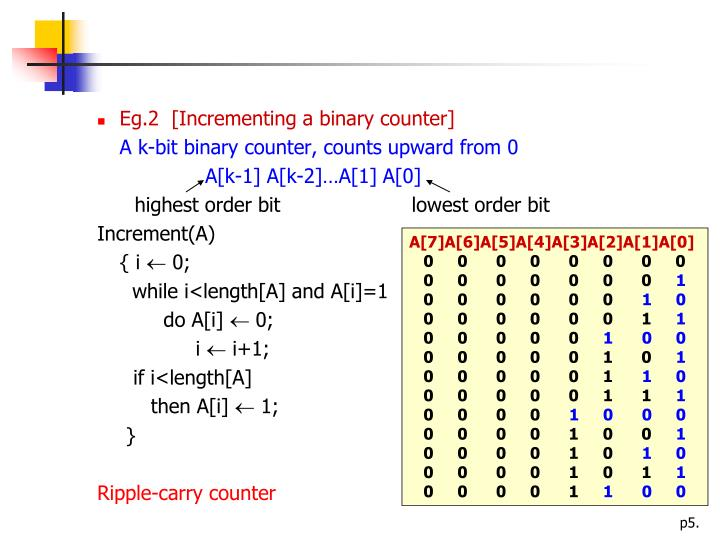 Eg.2  [Incrementing a binary counter]