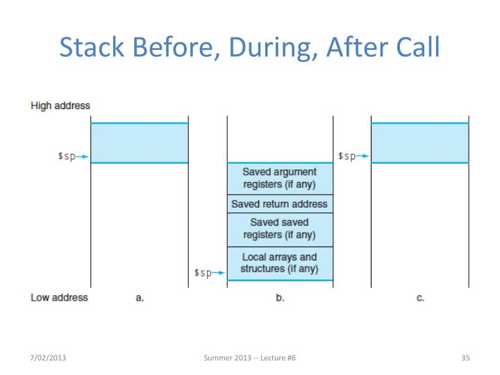 Stack Before, During, After Call
