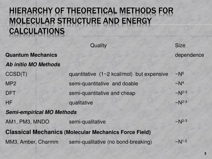 Hierarchy of theoretical methods for molecular structure and energy calculations