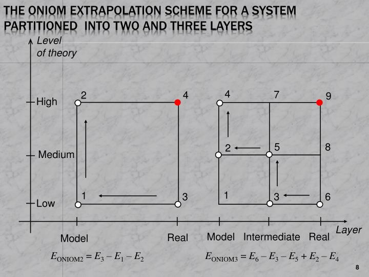 The ONIOM extrapolation scheme for a system partitioned  into two and three layers