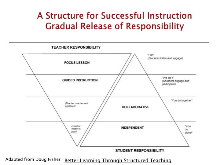 A Structure for Successful Instruction