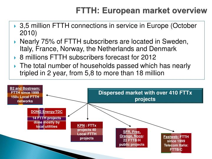 FTTH: European market overview