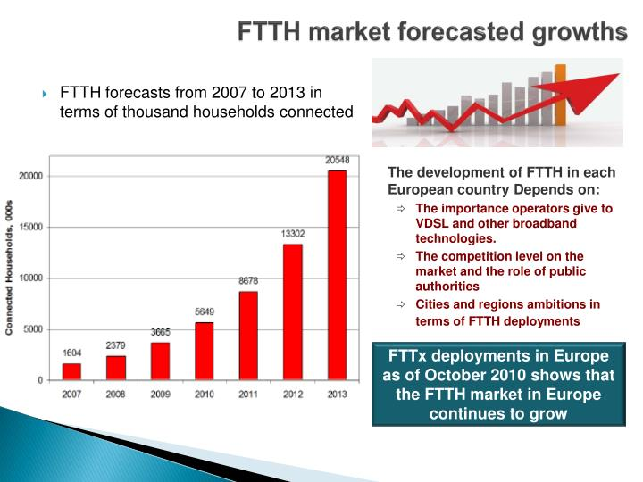FTTH market forecasted growths