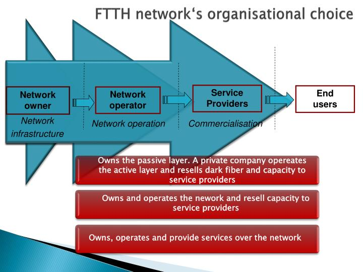 FTTH network's organisational choice
