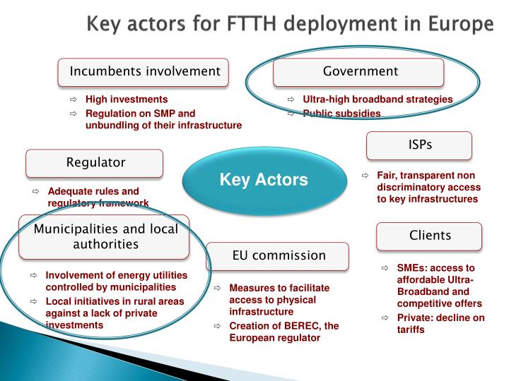 Key actors for FTTH deployment in Europe