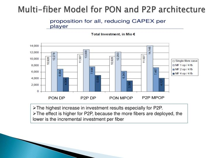 Multi-fiber Model for PON and P2P architecture