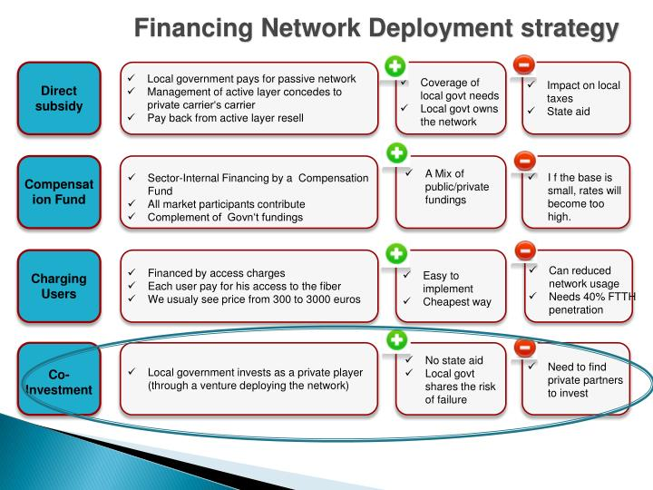 Financing Network Deployment strategy