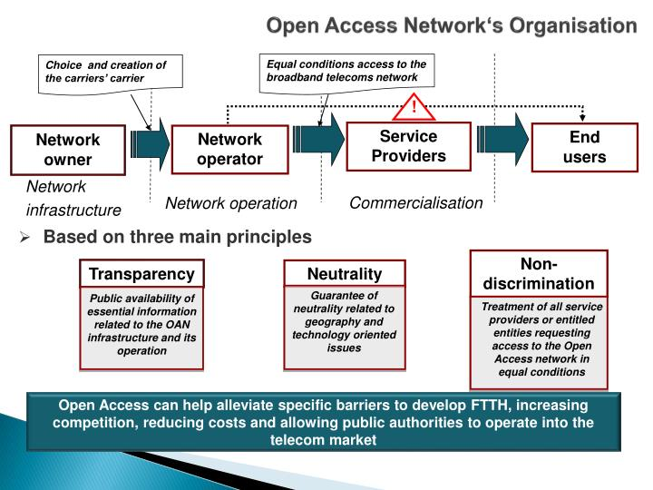 Open Access Network's Organisation