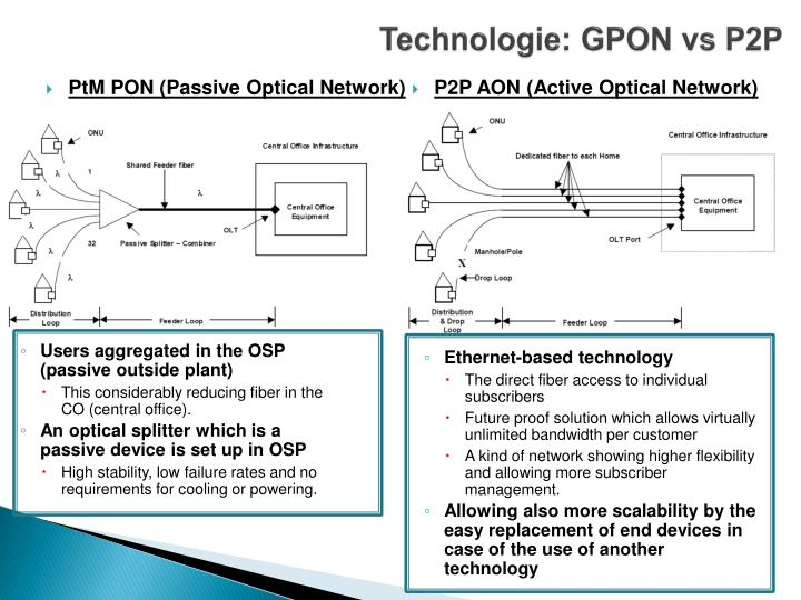 Technologie: GPON vs P2P