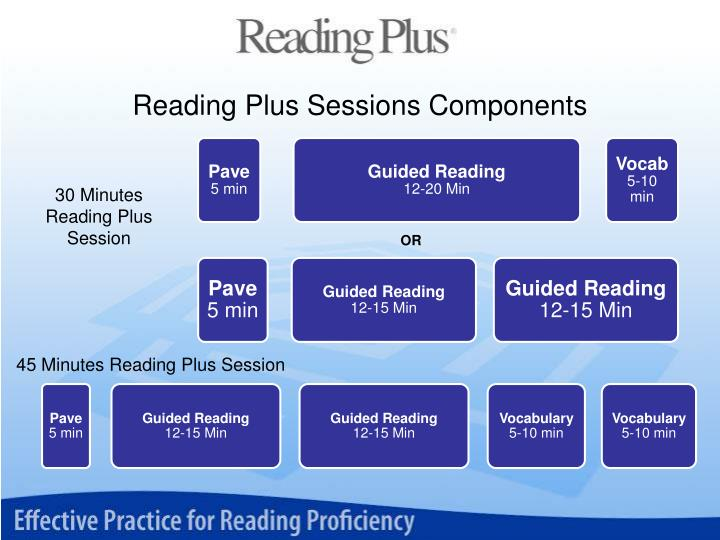 Reading Plus Sessions Components