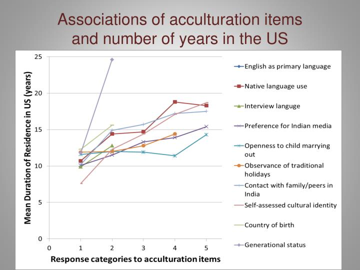 Associations of acculturation items