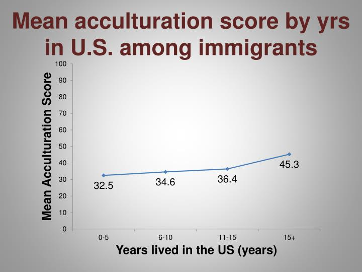 Mean acculturation score by yrs in U.S. among immigrants