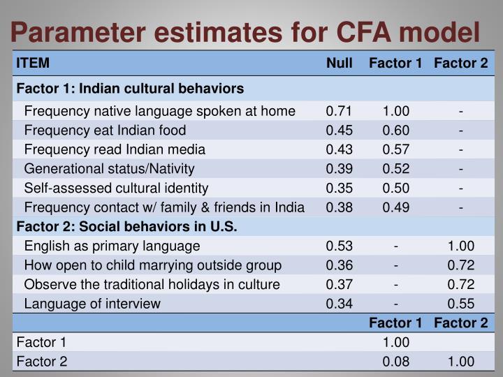Parameter estimates for CFA model