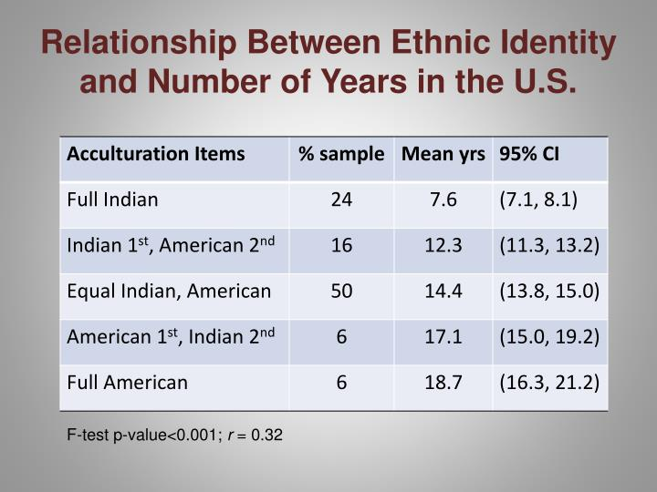Relationship Between Ethnic Identity and Number of Years in the U.S.