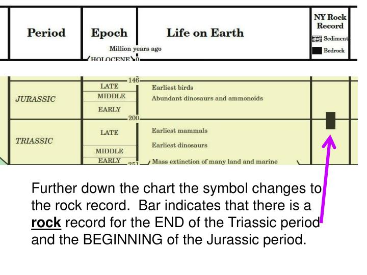 Further down the chart the symbol changes to the rock record.  Bar
