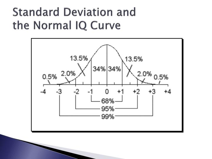 Standard Deviation and