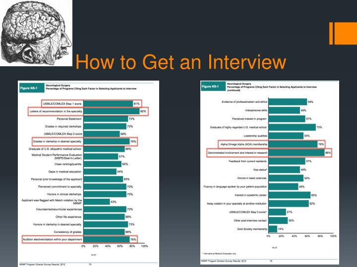How to Get an Interview
