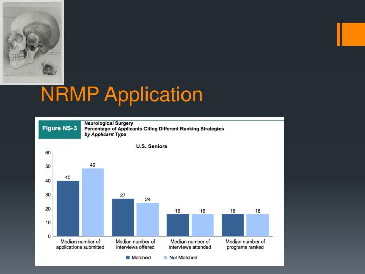 NRMP Application