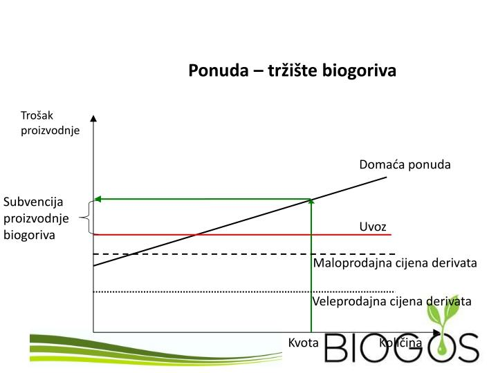 Ponuda – tržište biogoriva