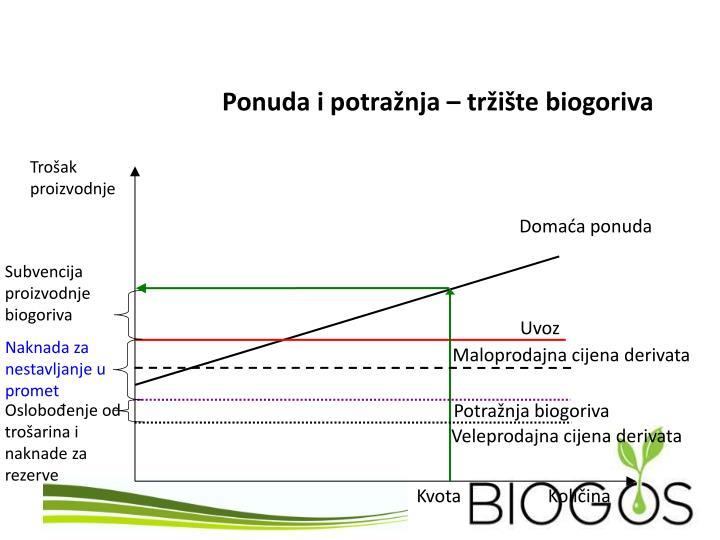Ponuda i potražnja – tržište biogoriva