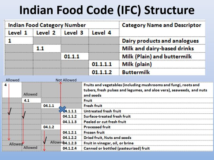 Indian Food Code (IFC) Structure