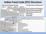 indian food code ifc structure
