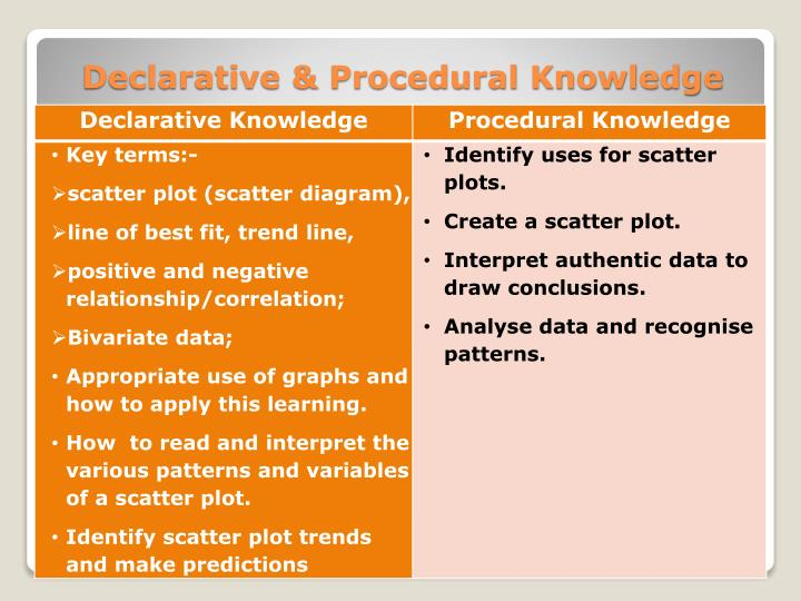 Declarative & Procedural Knowledge