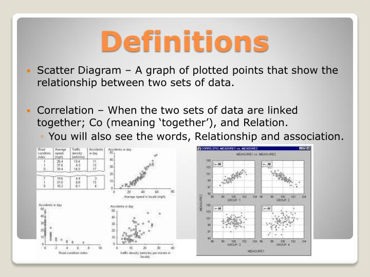Scatter Diagram – A graph of plotted points that show the relationship between two sets of data.