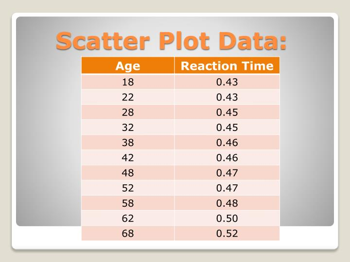 Scatter Plot Data