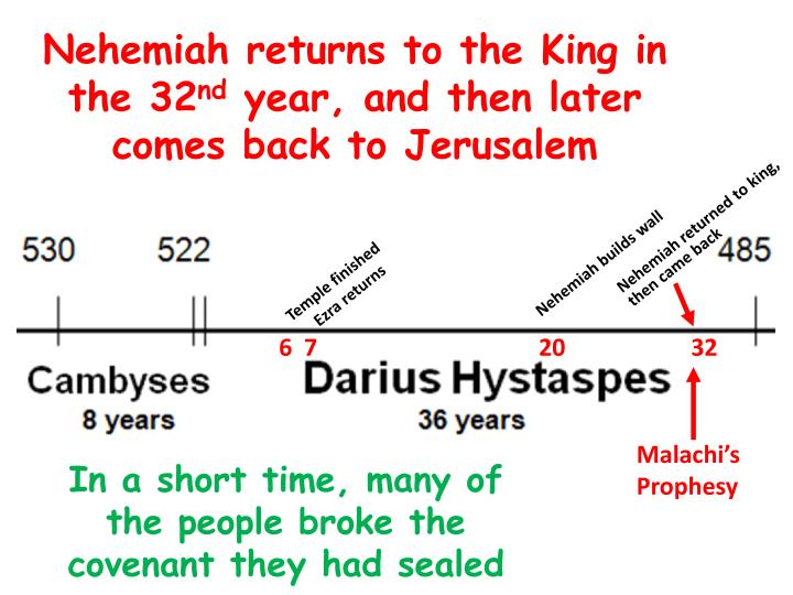 Nehemiah returns to the King in the 32
