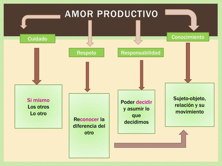 Amor productivo