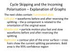 cycle skipping and the incoming polarisation explanation of graphs