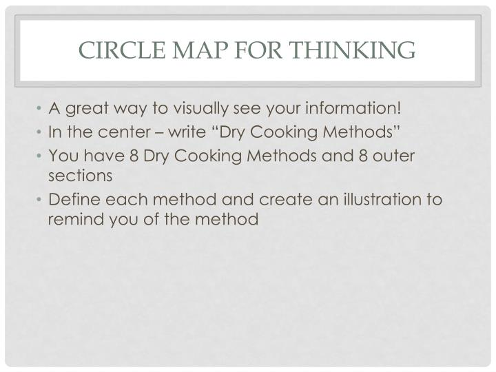 Circle Map for thinking
