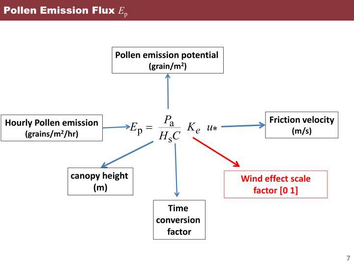 Pollen Emission Flux