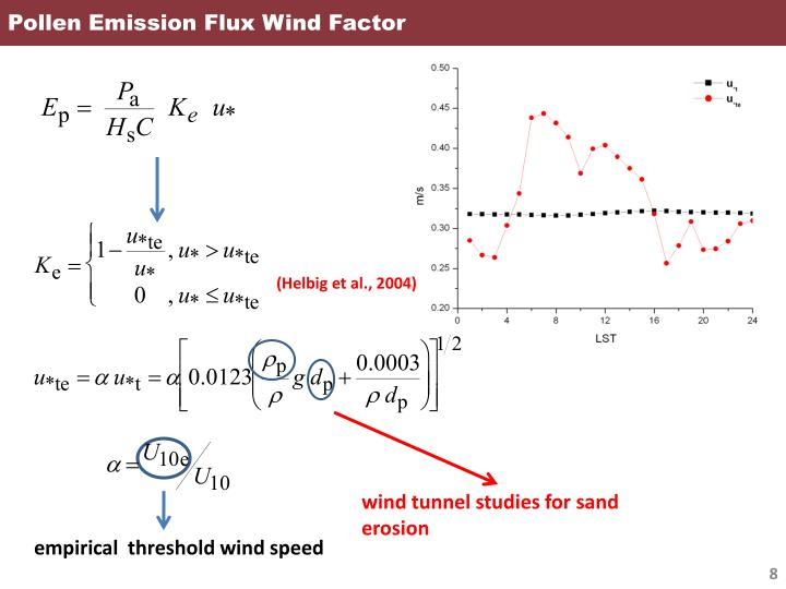 Pollen Emission Flux Wind Factor