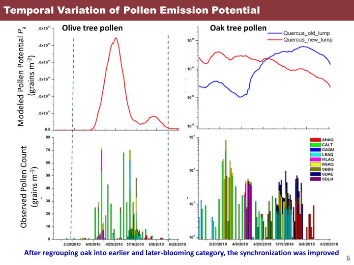 Temporal Variation of Pollen Emission Potential