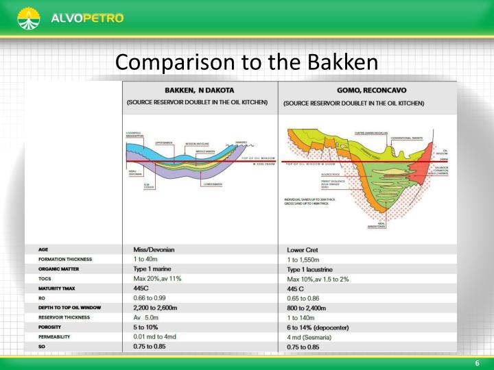 Comparison to the Bakken