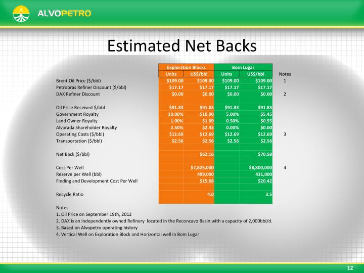Estimated Net Backs