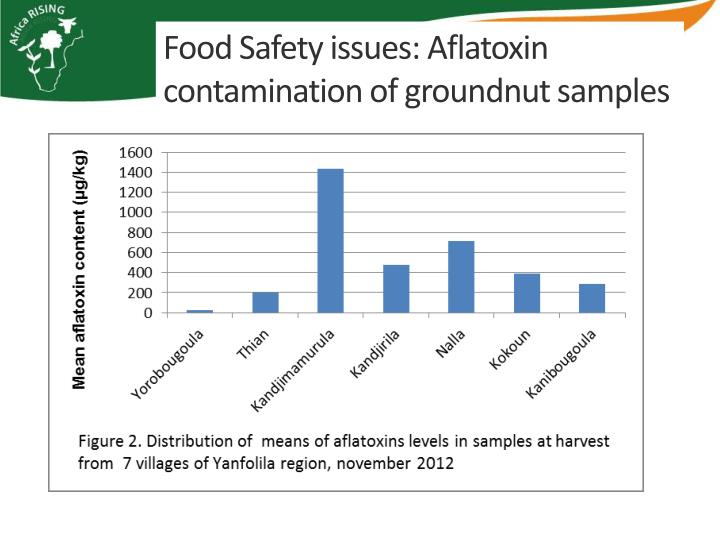 Food Safety issues: