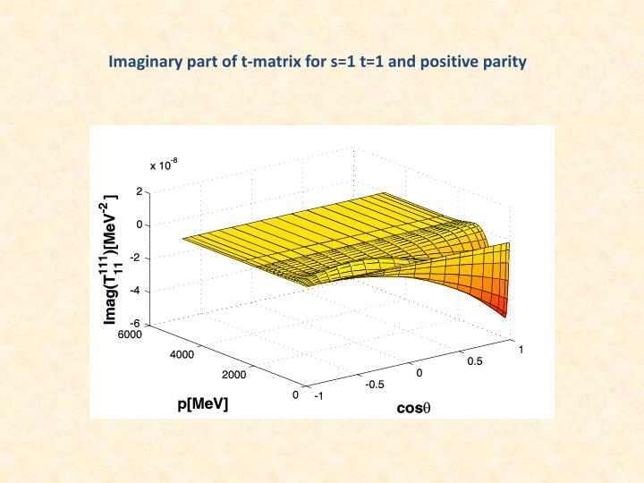 Imaginary part of t-matrix for s=1 t=1 and positive parity