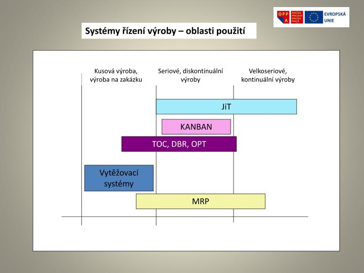 Systémy řízení výroby